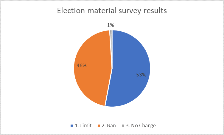 Election voting survey results